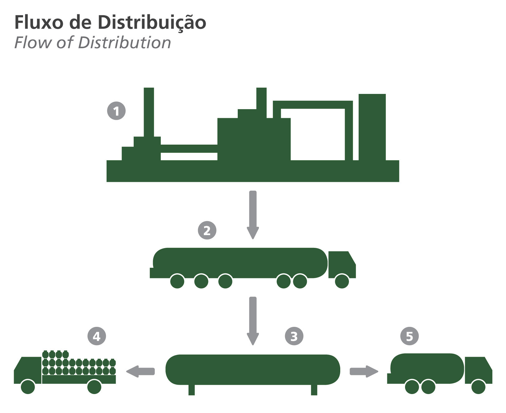 Flow of ditribution Copagaz