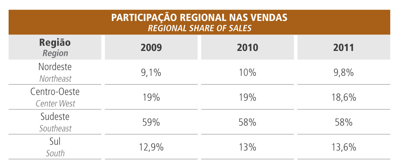 Regional share of Sales Copagaz