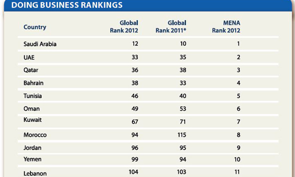 Brunei most improved: World Bank Doing Business Report 2018