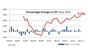 Lebanon Inflation Watch: May 2011