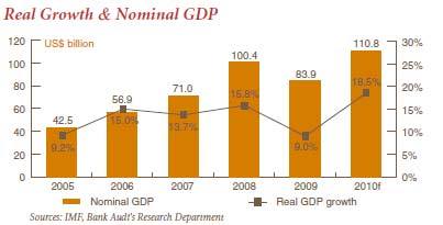 Qatar Real GDP and Nominal Growth