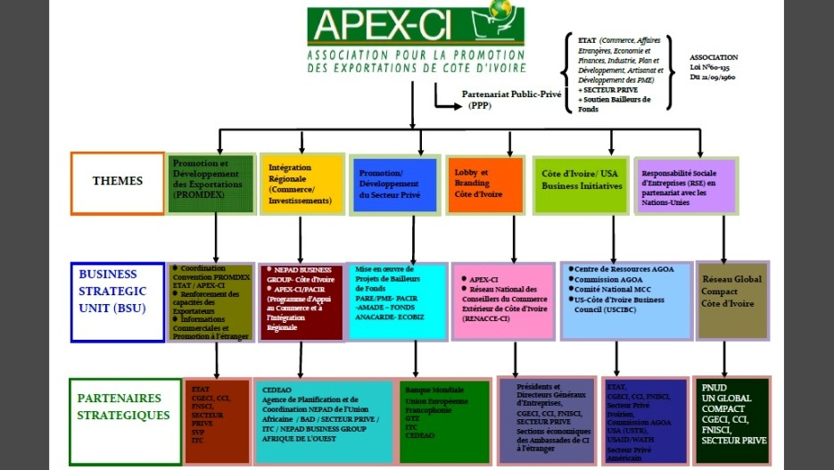 APEX-CI: Côte d'Ivoire Export Promotion Agency