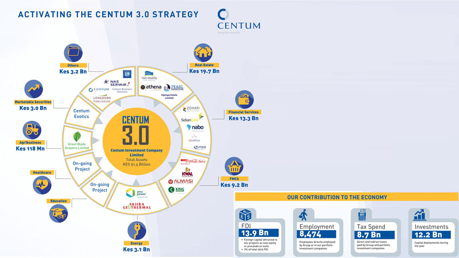 Activating the Centum 3.0 strategy