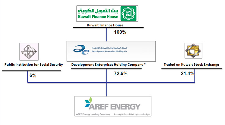AREF Energy Shareholding Structure