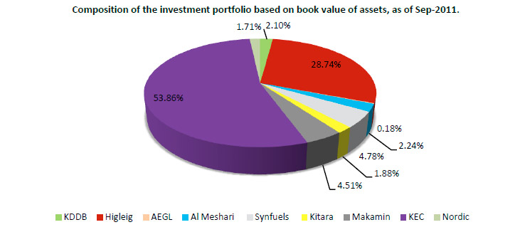 Composition of the Investment Portfolio Based on Book Value of Assets