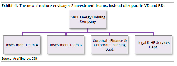 Aref Energy Organizational Structure