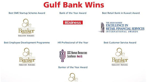 Gulf Bank's Performance in 2012