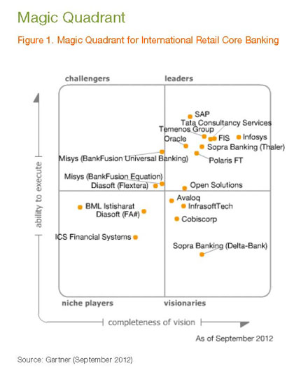 Gartner-Magic-Quadrant-2012-Bml-Istisharat