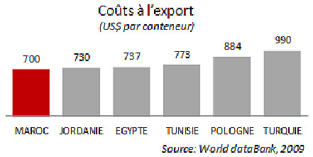 Morocco Export Costs