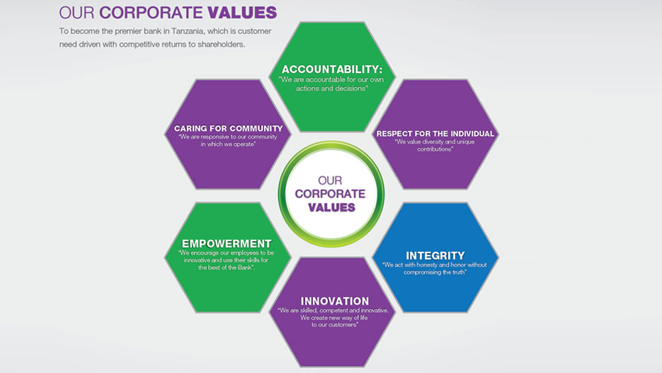 Core values of Maendeleo Bank in Tanzania